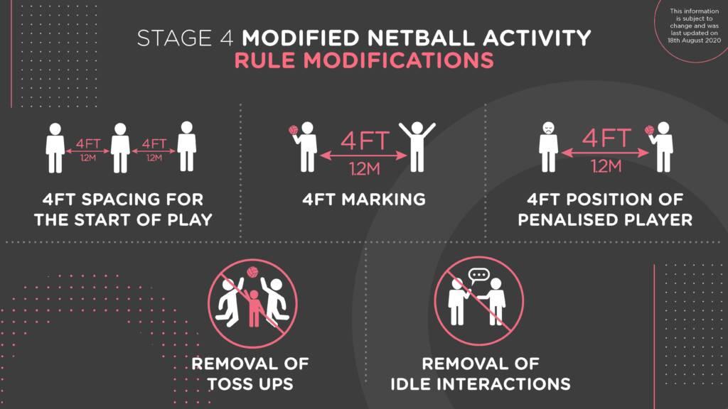 Rule Modifications