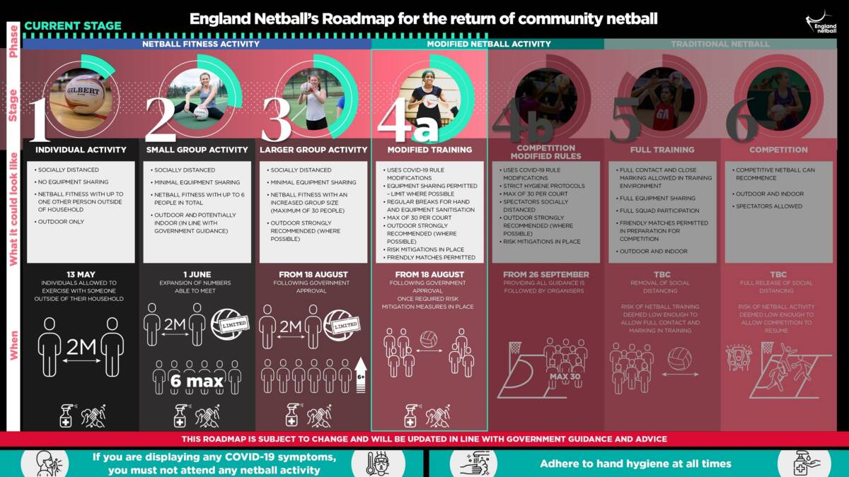 Netball progresses to stage 4 of community Roadmap