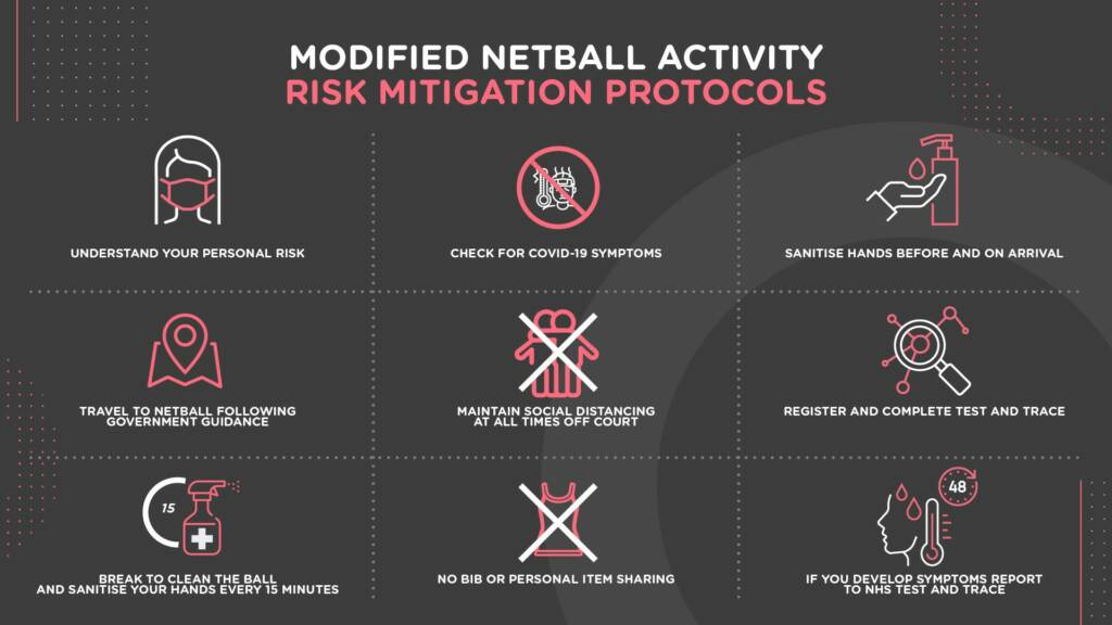 Risk mitigation protocols