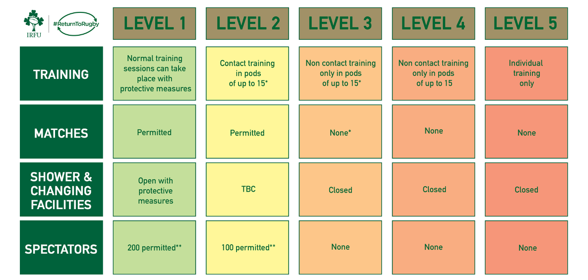 Rugby Guidelines For Level 3 Restrictions