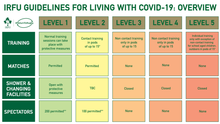 Level 3 Guidelines For Clubs and Schools