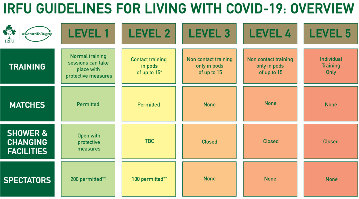 COVID-19 Guidelines For Rugby Clubs And Schools