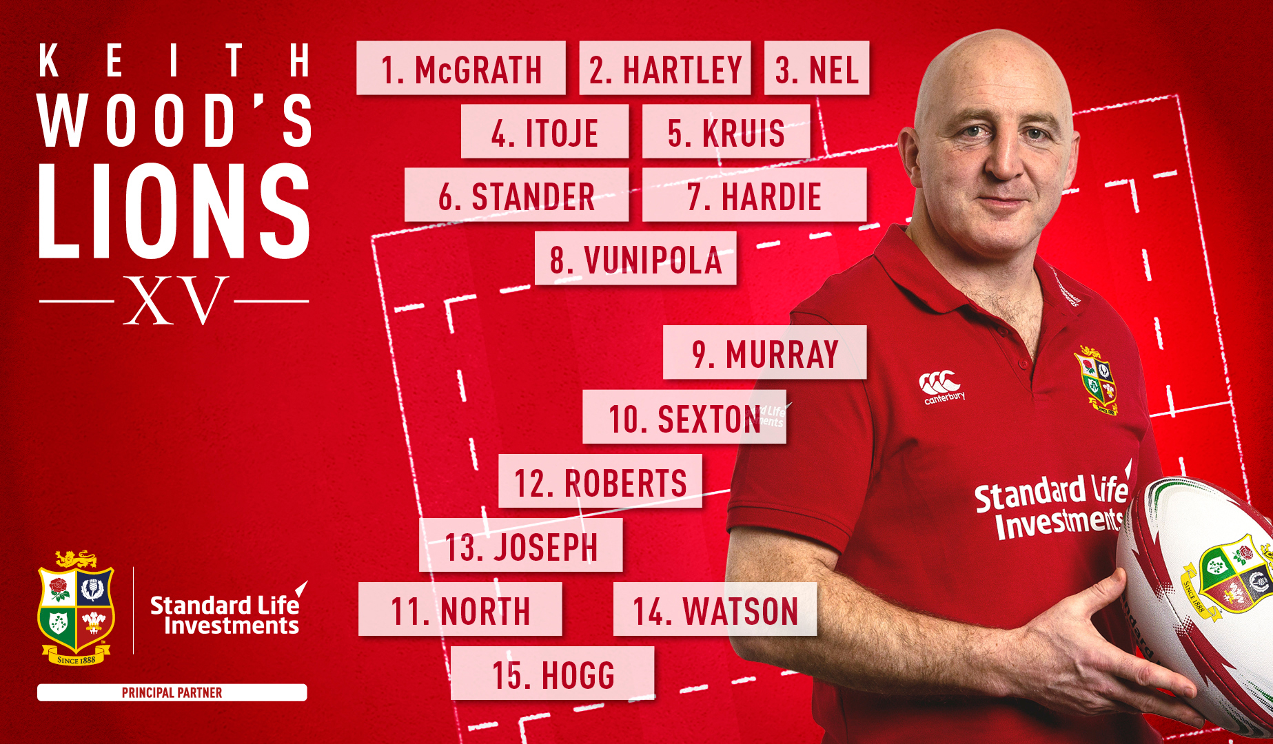 Keith Wood: My Lions XV from Championship Round Four