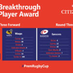 Premiership Rugby Cup Breakthrough Player – Round 3 nominees