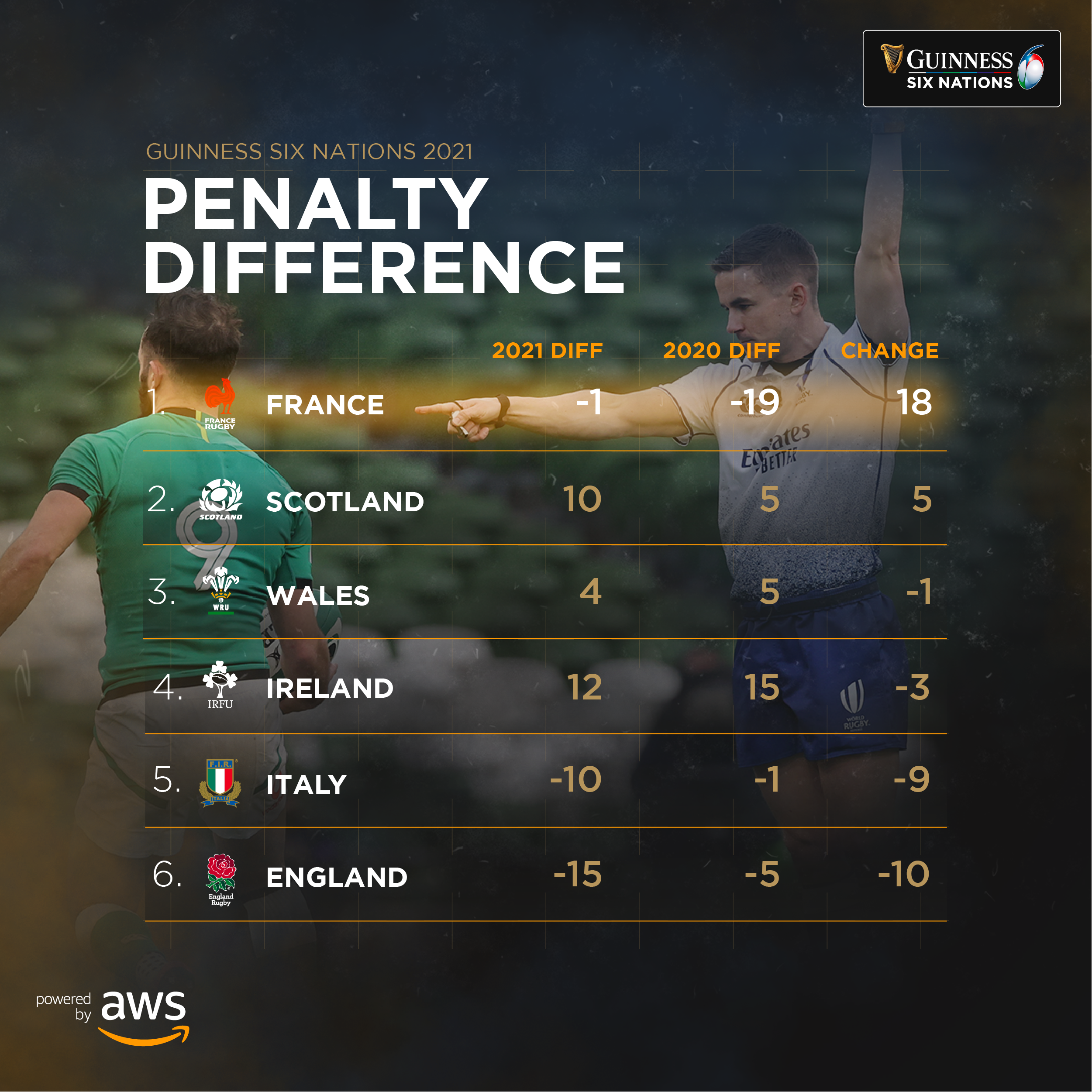 AWS Penalty difference