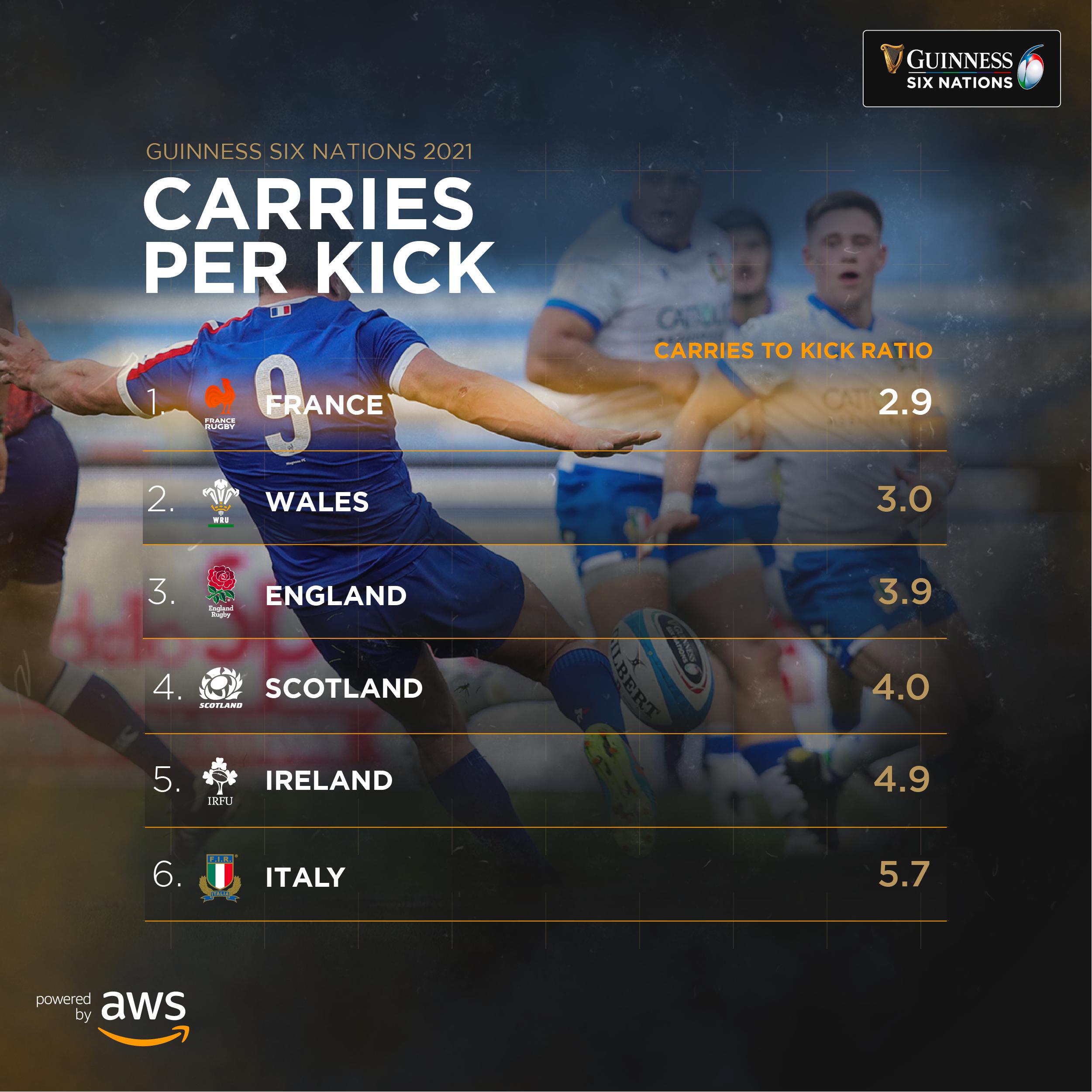 AWS carries per kick