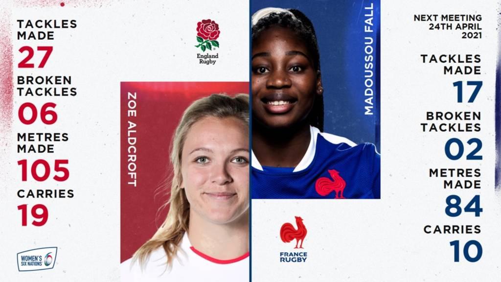 Zoe Aldcroft v Madoussou Fall - England v France