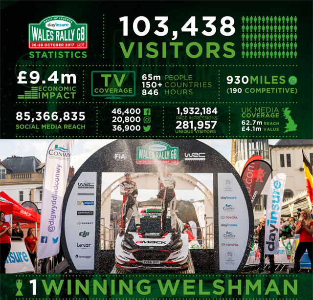 Wales Rally GB 2017 Infographic