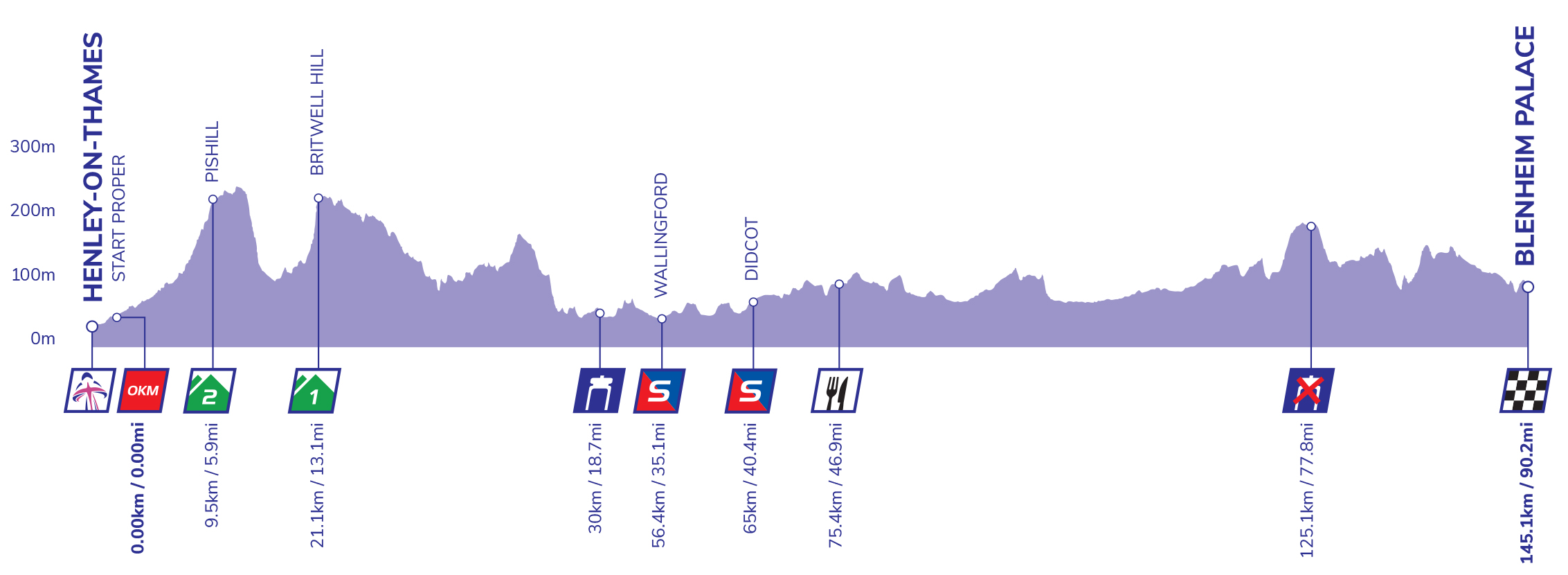 Women's Tour stage three