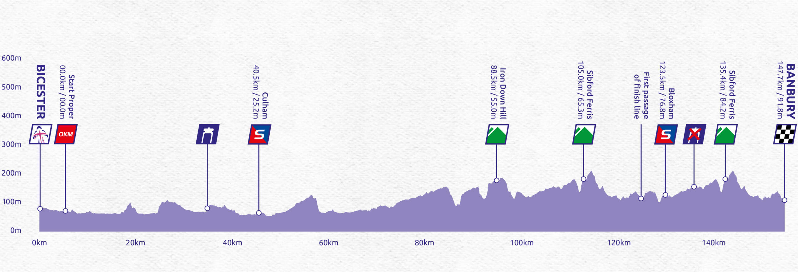 Women's Tour stage one profile