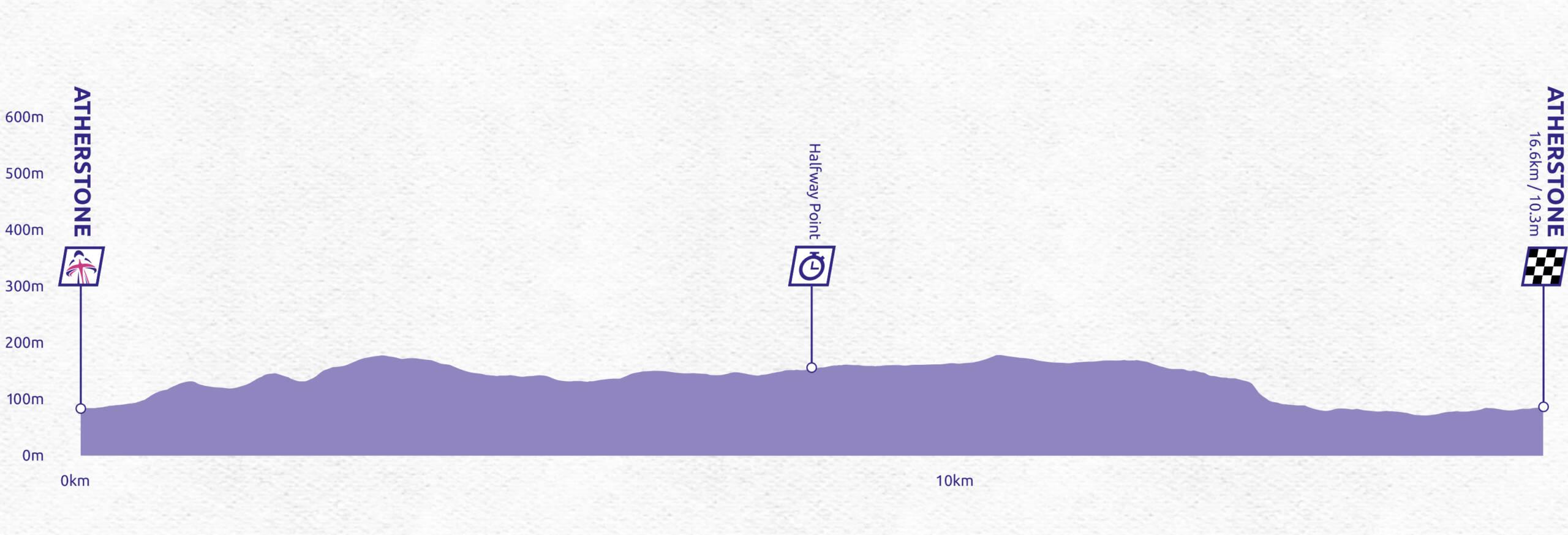 Women's Tour stage three profile
