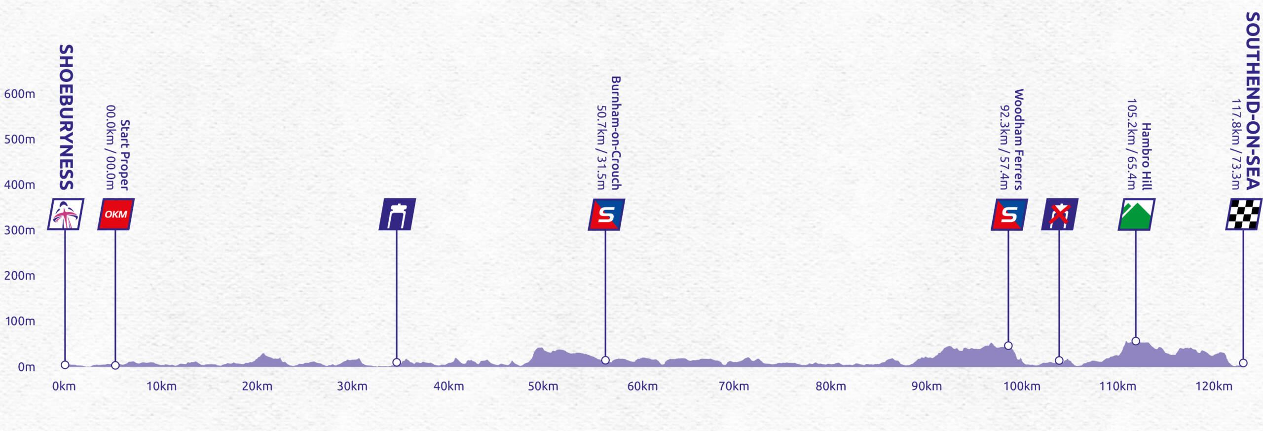 Women's Tour stage four profile