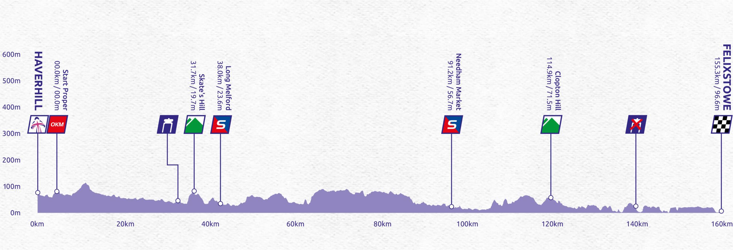 Women's Tour stage six profile