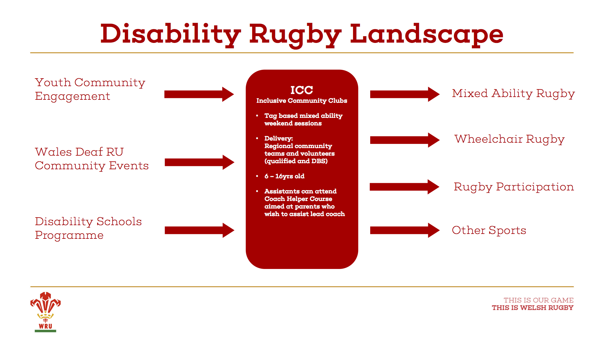 A diagram of the Disability Rugby Landscape in Wales