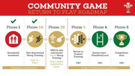 Community Guidance