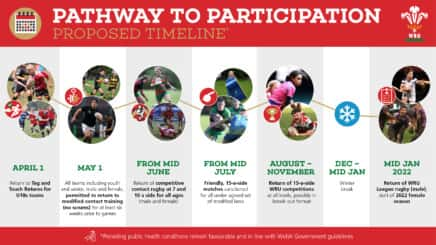 Pathway to Participation